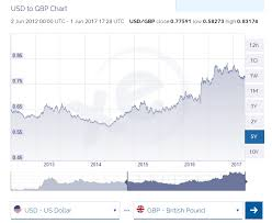 Currency Converters Usd To Cad Gbp Eur Brl Cny