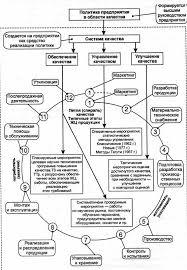iso В области управления качеством продукции наиболее известными  Рисунок 2 Петля спираль качества Типичные этапы жизненного цикла продукции 8