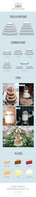 Wedding Cake Ideas A Guide To Tiers Portions Icing And