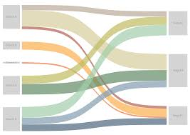 Sankey Charts In Tableau Chart Templates Part 1 Sankeys Ken Flerlage Analytics
