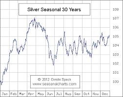 Gold And Silver Charts Gold Silver Seasonal Charts Bullion Directory