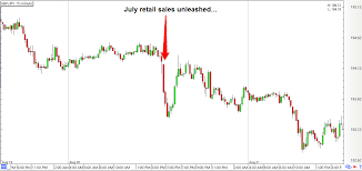 Gbp Jpy 5 Min Chart Forex Trading Guide U K Retail Sales Report August