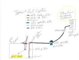 boat fuel system diagram wiring diagram libraries boat engine diagram wiring diagram portalboat engine boat engine diagram outboard boat engine parts boat engine