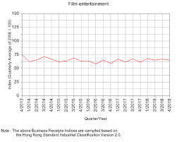 Film Chart 2014 Chart 093 N Business Receipts Indices Film Entertainment