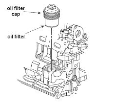 where is the oil filter on the engine of a hhr use a 32 mm 1 1 4 in socket on the hex on top of the oil filter cap or an oil filter wrench on the outside diameter of the oil filter cap