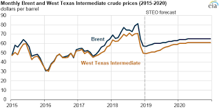 Heating Oil Price Chart 2016 Eia Forecasts World Crude Oil Prices To Rise Gradually