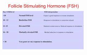 Menopause Hormone Levels Chart Menopause Fsh Levels Chart Www Bedowntowndaytona Com
