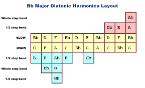 What Are All The Notes On A C Harmonica Bending Charts For