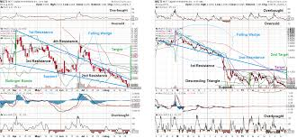Mgti Stock Chart Huge Potential Gain With Mgt Capital Investments Mgt