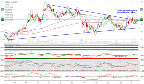 Ggb Stock Price And Chart Nyse Ggb Tradingview