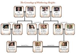 wuthering heights essays  image