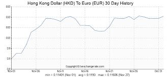 Hong Kong Dollar Hkd To Euro Eur Exchange Rates History