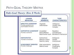 fiedler s contingency model path goal and situational theories situational leadership theory