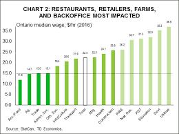 Minimum Wage Chart Ontario Ontarios Proposed Minimum Wage Hike An Economic Assessment