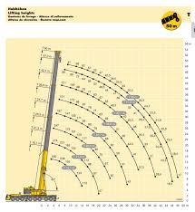 Liebherr 500 Ton Crane Load Chart 500 Ton Mobile Crane Hire All Terrain Liebherr Ltm 1500 8 1
