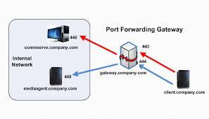 firewall operating through a port forwarding gateway is port forwarding safe at Port Forwarding Diagram