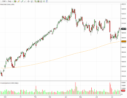 Cmg Stock Chart Stock Chart Analysis Before Todays Earnings Report Of