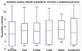 Bangkok Climate Chart Boxplot For Present Day Climate Annual Average Precipitation