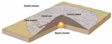 caldera diagram back > gallery for > volcanic caldera diagram