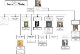 Family Tree Flow Chart Family Tree Flow Charts Zilphyschildren