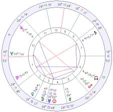 Zodiac Natal Chart Canada Horoscope Canada Natal Chart Mundane Astrology