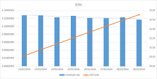 Cryptocurrency Mining Profitability Ethereum Which Miner