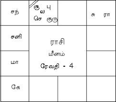 54 Specific Online Astrology Birth Chart Tamil
