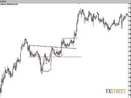 Black Swan Chart Pattern Chart Patterns Forex Trading