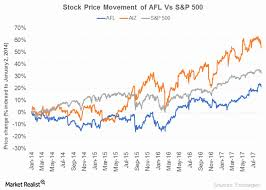 aflac auto insurance quote inspirational dividend yield of aflac market realist
