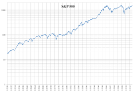 Daily Log Chart File Daily Log Chart Of S P 500 From 1950 To 2013 Png
