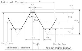 Unified National Coarse Thread Unc Thread Chart Apollo
