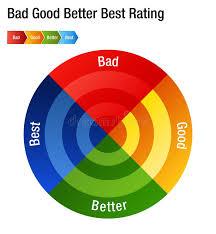 Bad Chart Stock Illustrations 2 462 Bad Chart Stock