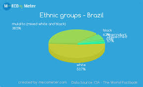 Brazil Religion Pie Chart Demographics Of Brazil