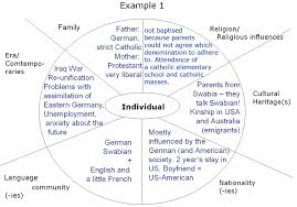 in the of identity teaching cultural awareness in the fig 3
