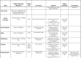 Blue Sky Filing Chart Regulation D Rule 506 U S State Blue Sky Filing Chart Pdf