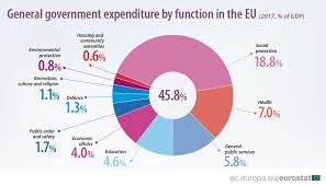 Government Expenditure By Function Cofog Statistics
