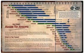 Age Chart Adam To Joseph Bible Timeline Bible Study