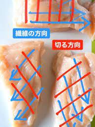 鶏 胸 肉 切り 方