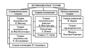 Реферат Мотивационные теории понятие и классификация  Мотивационные теории понятие и классификация