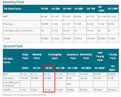 Telenor Recharge Chart Mtnl Launches New 3g Data Pack 52 For Prepaid Customers In