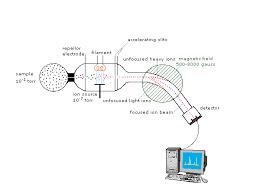 Spectrometry Mass Spectrometry Mass Mass Mass Mass Spectrometry Spectrometry