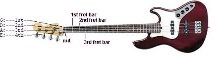 how to read bass sheet music cyberfretbass com reading electric bass tablature found on the