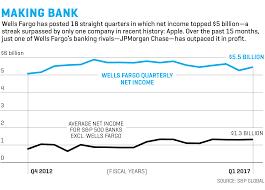 Wells Fargo Organizational Chart Www Bedowntowndaytona Com