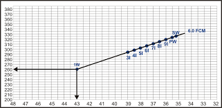 Golf Shaft Tipping Chart Alternative Trimming Kbs Tour Shafts Hireko Custom Golf