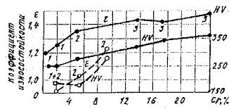 Инструментальные стали и сплавы Реферат Влияние содержания хрома и типа карбидов в хромистых сталях на твердость НВ и износостойкостъ при трении по абразиву Штриховые линии сплавы содержащие 0