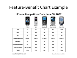 Feature Benefit Chart Ppt Objective 1 05 Powerpoint Presentation Free Download