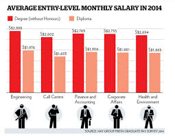 grads starting pay up to % higher than diploma  average entry level monthly salary in 2014