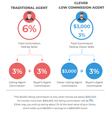 Real Estate Commission Chart Low Commission Real Estate Clever Real Estate
