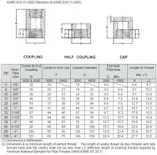 Threaded Pipe Fitting Dimensions Chart Steel Pipe Elbows Dimensions Lupe Com Co