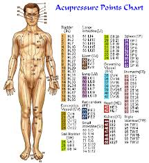 Acupressure Chart 30 You Will Love Acupressure Body Chart